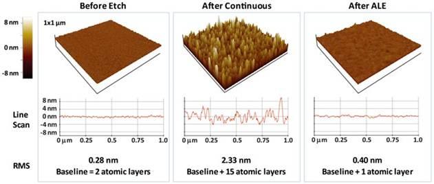 原子层蚀刻技术从实验室走入晶圆厂
